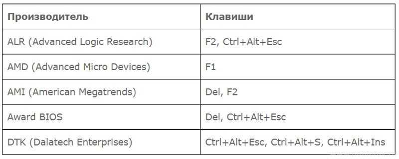Комбинации клавиш для разных производителей BIOS