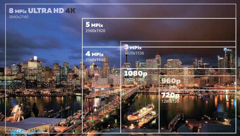 Что такое 4К или Ultra HD?