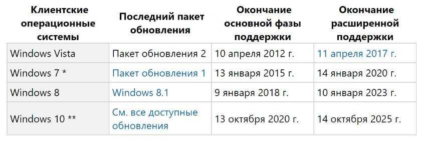 Дата окончания поддержки версий Windows