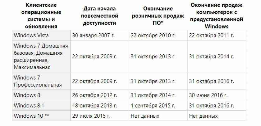 Дата окончания продаж разных версий Windows