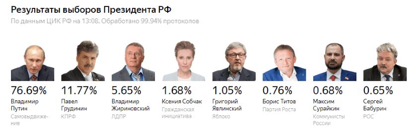 Результаты выборов на 20.03.2018 13:08