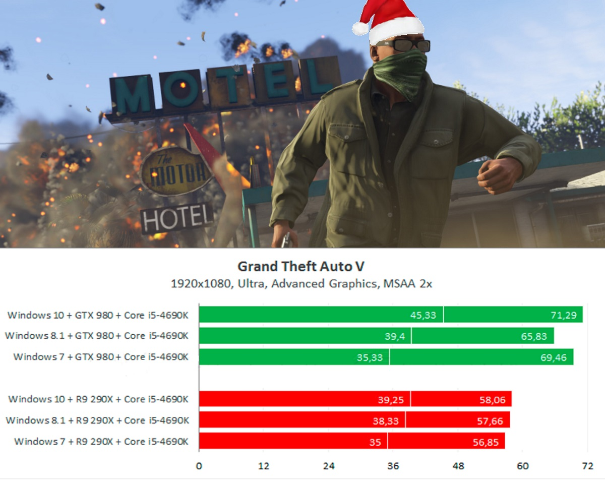 Тестирование Grand Theft Auto V