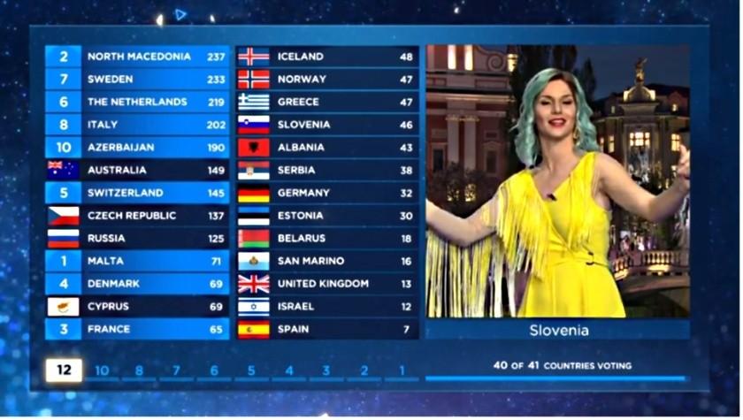Конкурс Песни Евровидение 2019