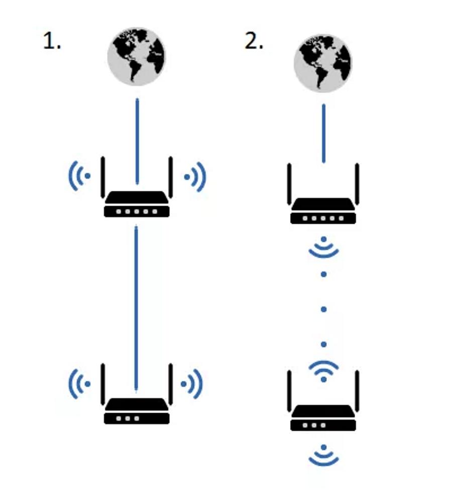Варианты подключения двух роутеров в одну сеть